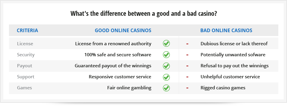The difference between a good and a bad online casino